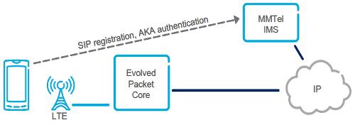 Регистрация и аутентификация в IMS домене