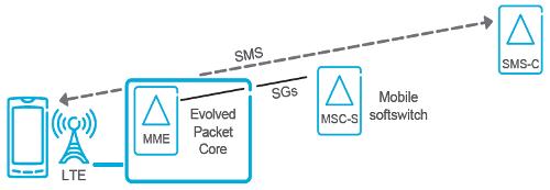 SMS через SGs