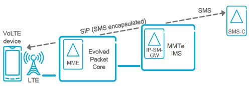 SMS через IP/IMS.