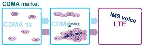 Внедрение VoLTE на рынке CDMA