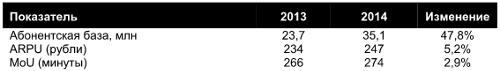 Tele2 - итоги 2014
