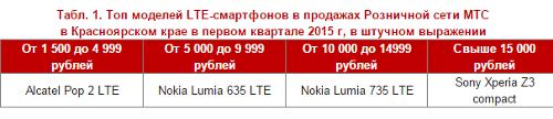 Топ модели LTE-смартфонов в Красноярске