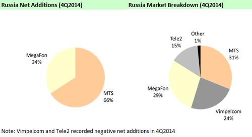 AC&M представила оценки числа подключений к сетям сотовой связи России и Украины по итогам 4q2014
