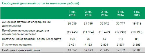 Свободный денежный поток, млн руб. МегаФон 1q2015