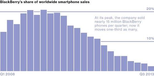 История BlackBerry: вчера, сегодня, завтра
