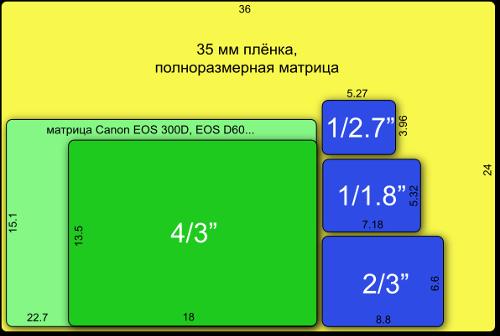 Популярно о железе: что обозначают параметры фотокамеры?