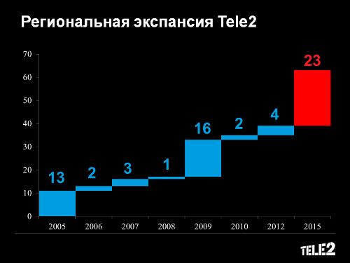 Tele2 - запуск бренда в Саратове 15.05.2015