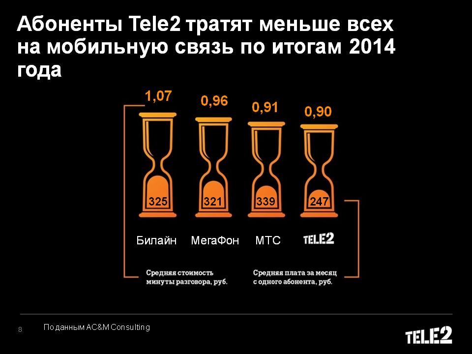 obespechenie-formirovaniya-prezentatsiya-salon-sotovoy-svyazi-tele2-voronezh-suprats