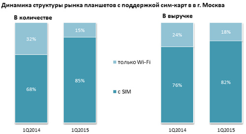 Рынок сотовых телефонов и смартфонов Москвы в 1q2015