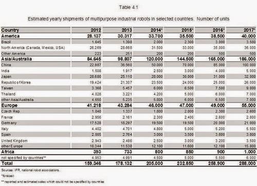 Оценки и прогнозы мирового рынка робототехники