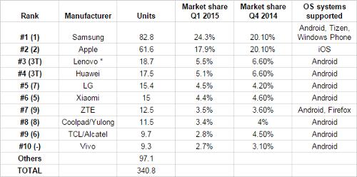 Статистика: опубликован ТОП-10 мировых производителей смартфонов