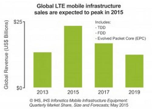 Как ожидается, закупки оборудования мобильной инфраструктуры LTE достигнут пика в 2015 году
