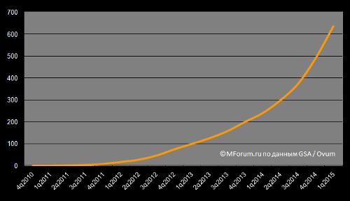 Число подключений к сети LTE в мире