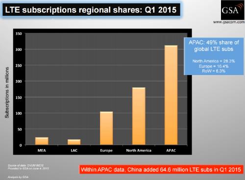 Региональный статус числа подключений LTE