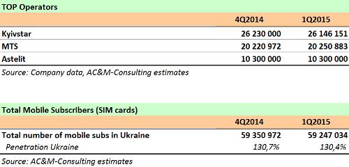 Число подключений к сетям сотовой связи в России и ряде других стран