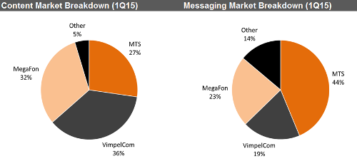 AC&M оценила рынок VAS
