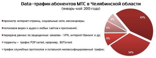 Трафик передачи данных МТС в Челябинской области