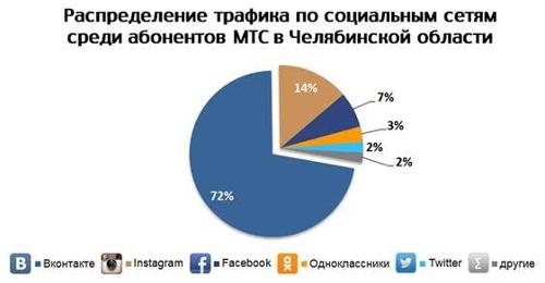 Распределение трафика по социальным сетям