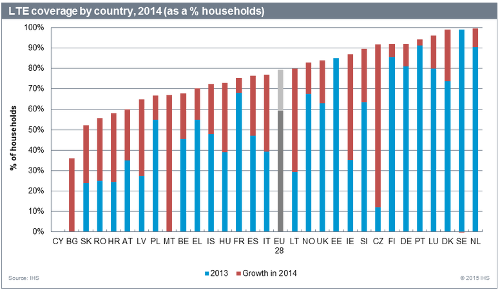 Охват покрытием LTE в Евросоюзе по странам, 2014, % от домохозяйств