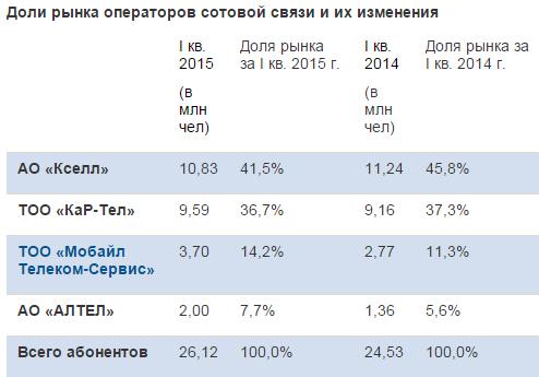 Доли рынка Казахстана
