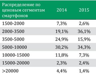 Распределение по ценовым сегментам смартфонов