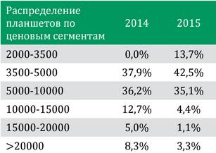 Спрос на планшеты смещается в бюджетные категории