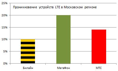 Проникновение устройств LTE в Московском регионе