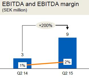 Tele2 Казахстан, EBITDA и EBITDA margin, SEK mln
