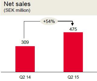 Чистые продажи Tele2 Kazakhstan, млн SEK