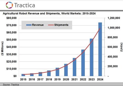 Прогноз роста отгрузок сельскохозяйственных роботов