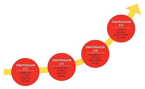 Компоненты: Подробности о Qualcomm Snapdragon 820
