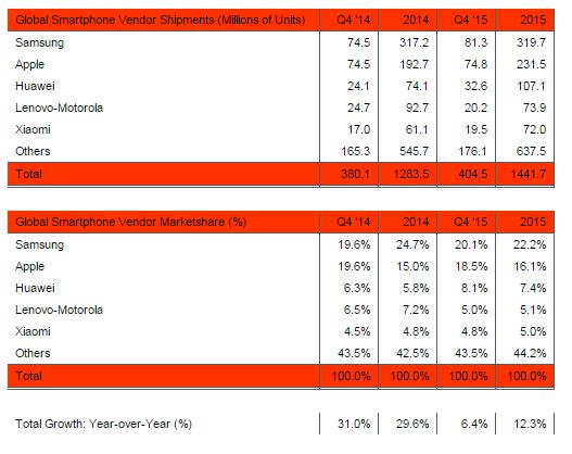 Это интересно Strategy Analytics опубликовал ТОП5 производителей смартфонов