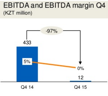 EBITDA и EBITDA margin, тг, 4q2015 / 4q2014