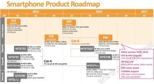 Компоненты: Helio P20 и потенциальный отказ производителей смартфонов от Helio X20