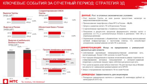 Основные финансовые и корпоративные показатели ГК МТС в 2015 году