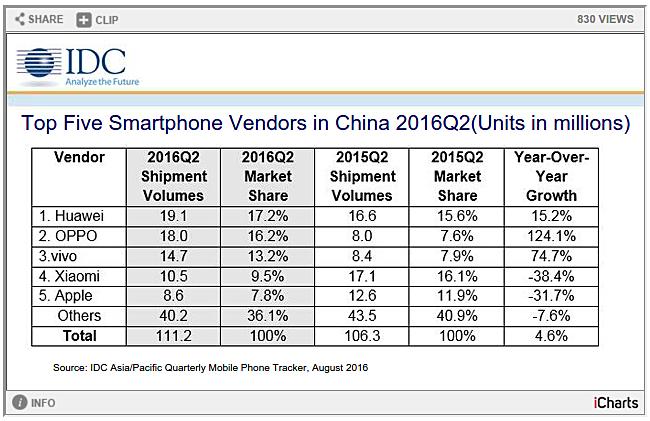 Компания Huawei совершенно точно лидирует попродажам в КНР