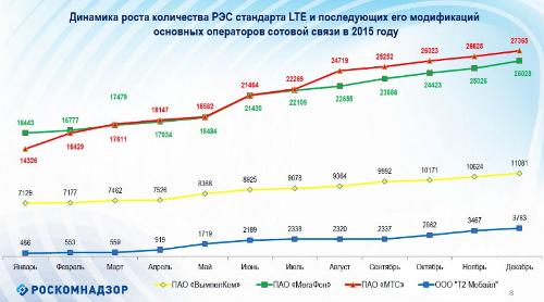 Число базовых станций LTE