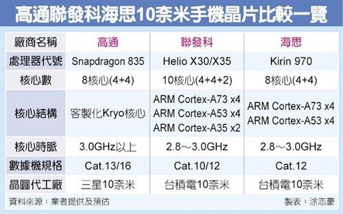Компоненты: 10 нм чипсета 2017 года - Snapdragon 835 vs Helio X30 vs Kirin 970