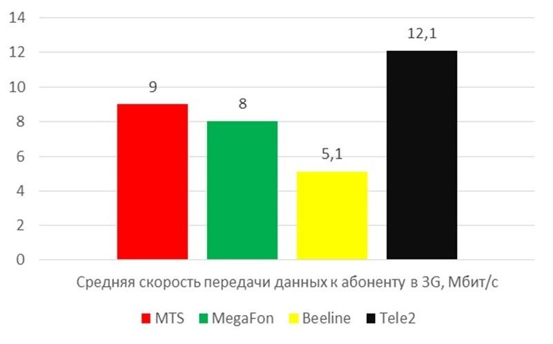 Названы лидеры покачеству связи среди операторов в российской столице