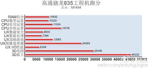 Компоненты: Snapdragon 835 поставил рекорд в AnTuTu