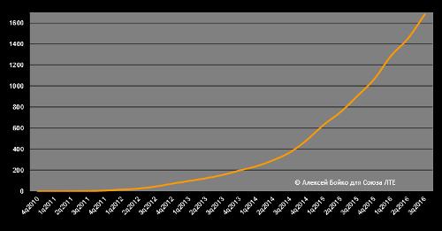 Число подключений к сетям 4G/LTE в мире выросло до 1,683 млрд по итогам 3q2016