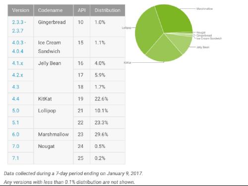 Это интересно: Доля Android Nougat стремится к 1%