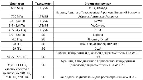Таблица 4. Кандидатные диапазоны частот для внедрения систем 5G