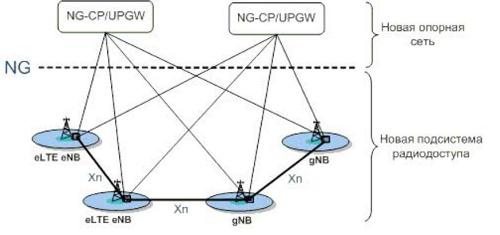 Рис. 1. Общая архитектура сети 5G