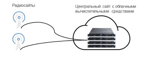 Облачная архитектура подсистемы радиодоступа