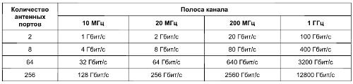 Таблица 1. Скорость передачи информации на интерфейсе между радиосайтом и центральным  сайтом в зависимости от полосы радиоканала и числа антенных портов на базовой станции