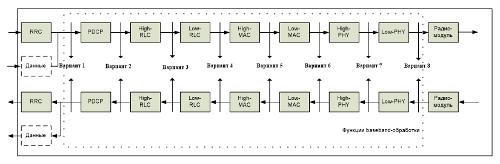 Варианты разделения функций baseband-обработки между радиосайтом и центральным сайтом