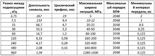 Таблица 3. Варианты параметров физического уровня радиоинтерфейса