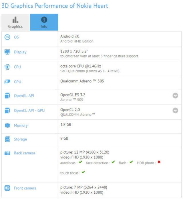 Нокиа Heart с андроид 7.0 Nougat замечен вбенчмарке