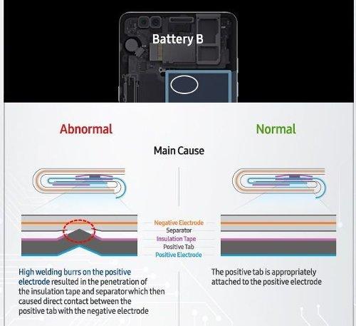 Это интересно: Samsung обнародовала причины возгораний Galaxy Note7